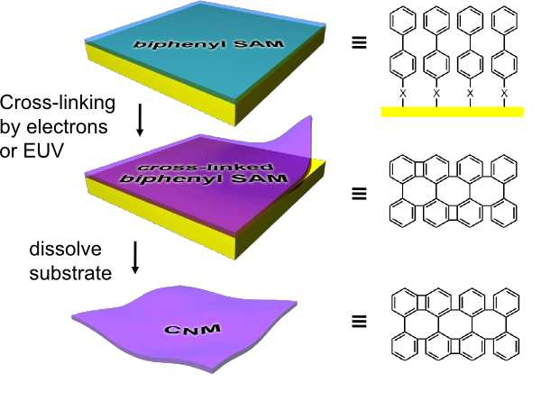 Fabrication of Carbon Nanomembranes