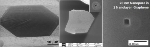 Fabrication of Nanopores